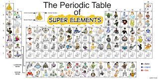 Periodic Table of Super Elements | Indiegogo