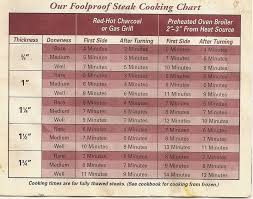 A Quick Guide On Cooking Times For Steak In 2019 Steak