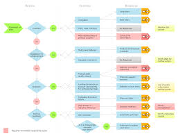 How To Connect Social Media Dfd Flowchart With Action Maps