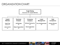 Kmart Organizational Structure Chart Related Keywords