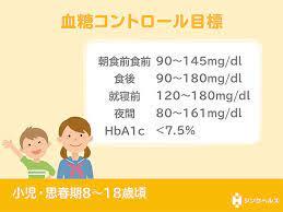 血糖 値 正常 範囲
