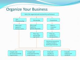 Organizational Chart Of Sole Proprietorship Organize Your Business Select The Organizational Structure