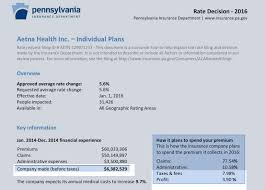 aetna quotes health insurance raipurnews