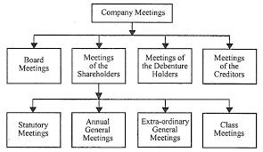Company Meetings Essentials Kinds Of Company Meetings