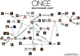 Family Tree Relationship Chart Once Upon A Time Relationship Chart Tumblr