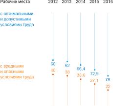 Производственная безопасность Динамика снижения количества рабочих мест с вредными условиями труда в ПАО Газпром %