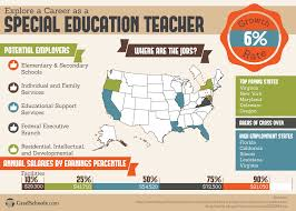 masters in special education programs and degrees in gifted education