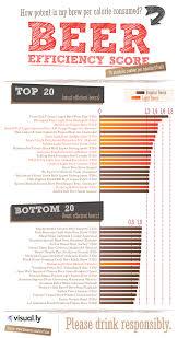 The Ultimate Beer Crawl Bar Chart Beer Light Beer Pub Crawl