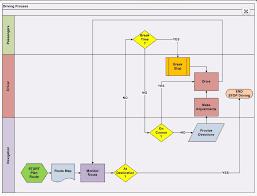 What Are Swim Lane Process Maps
