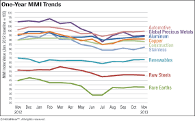 Steel Price Chart 2013 Metal Price Index Trends Free Mmi Report November 2013