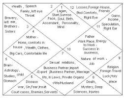 Ayurvedic Astrology Chart The 12 Houses Of Vedic Astrology And Their Significance