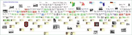 Eezy Charts Present Your Family History On A Personalised