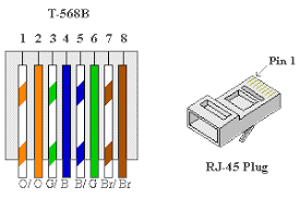 rj45 wiring diagram crossover straight and images and wiring rj45 wiring diagram on cat5 rj45