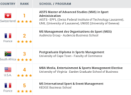 aists ranked no 1 programme in sports management for the second the aists mas in sport administration is a master of advanced studies a post graduate degree and is co signed by the ecole polytechnique fédérale de