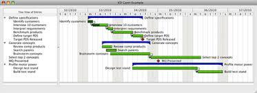 Qt Chart Library Kd Chart Kdab
