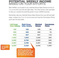 The Usana Compensation Plan And How To Set Up Three Business
