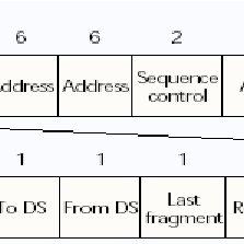 802 11 frame format figure 2 8 standard ieee 802 11 frame format scientific diagram