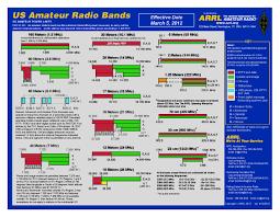 Arrl Band Plan Clatsop County Oregon Auxcomm