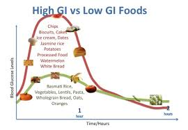 Low Gi Chart Not All Carbs Are Created Equally Collard Greenz