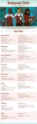 17 best ideas about restaurant jobs restaurant fast food restaurant job descriptions infographic