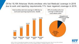 February State Data For Medicaid Work Requirements In