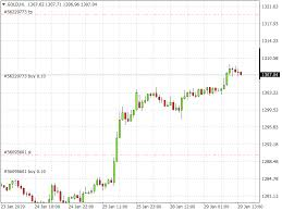Not Seeing Buy Or Sell Levels On Mt4 Charts Price Chart