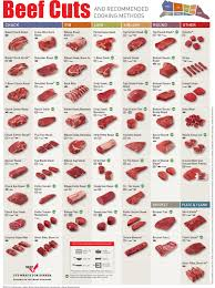 Meat Chart Beef Cuts Explained Your Ultimate Guide To Different Cuts