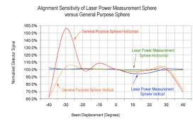 Laser Power Measurement Sphere Technical Briefing