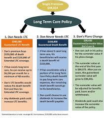 long term healthcare insurance rates raipurnews metlife long term care