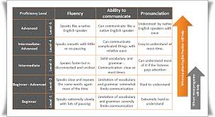 English Speaking Chart Education