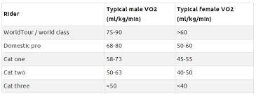 Vo2 Max Chart Cycling Bedowntowndaytona Com