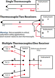 Thermocouple Wire Diagram Thermocouple Thermometer