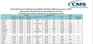 6 Best Images Of Florida Medicaid Eligibility Income Chart