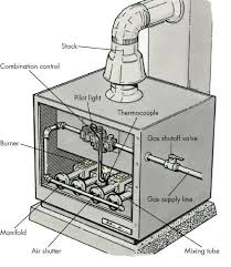 Troubleshooting Gas Furnace Chart Troubleshooting Gas Furnaces And Gas Heaters Howstuffworks