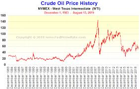 Crude Oil Price In 2018 Chart Nymex Crude Oil Price History Chart