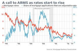 5 Year Arm Mortgage Rates Chart Adjustable Rate Mortgages Make A Comeback As Rate Rises Loom
