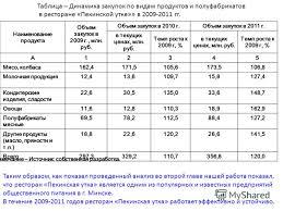 Презентация на тему Дипломная работа на тему Опыт обеспечения  6 Таблица Динамика