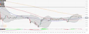 Litecoin Price Analysis And Forecast Ltc Usd Recovery Falls