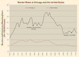 gun control just facts murder rates in chicago