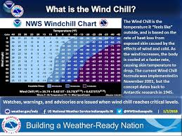 43 Expert Wind Chil Chart