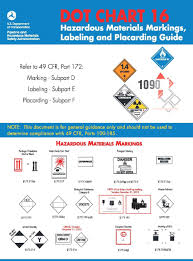 D O T Chart 16 Hazardous Materials Markings Labeling And