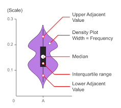 Violin Plot Learn About This Chart And Tools To Create It