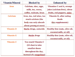 Are You Blocking The Absorption Of Your Vitamins Foods