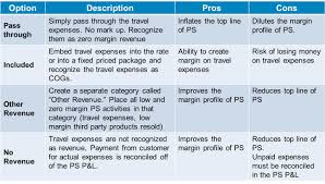 Travel And Expenses Four Models For Recognizing Travel Expenses Service Visions