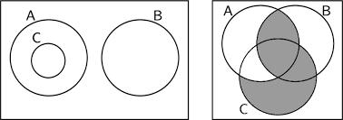 Euler Venn Diagram An Euler Diagram And An Equivalent Venn Diagram Download