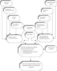 Research Design Diagram Research Design Framework Download Scientific Diagram