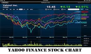 Yahoo Finance Stock Charts Yahoo Finance Stock Chart Yahoo Finance Summary Guys