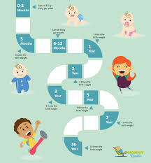 3 Month Old Baby Weight Height Chart Standard Height And Weight Chart For Babies In India Which