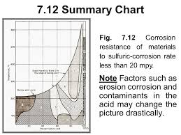 Chapter 7 Mineral Acids Ppt Video Online Download