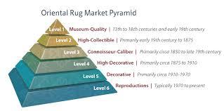 rug type pyramid